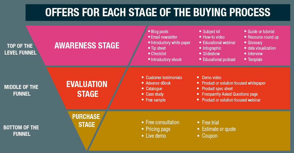 Growth Funnel Hacks Buying