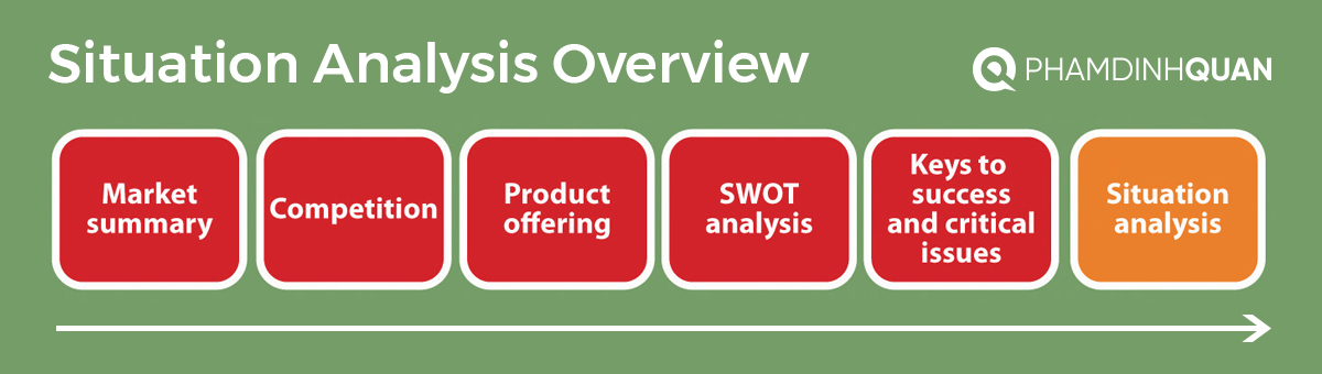Situation Analysis Overview - Marketing Planning