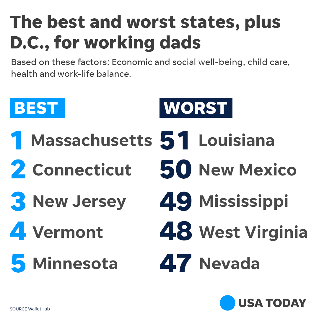 WalletHub's best and worst states for working dads