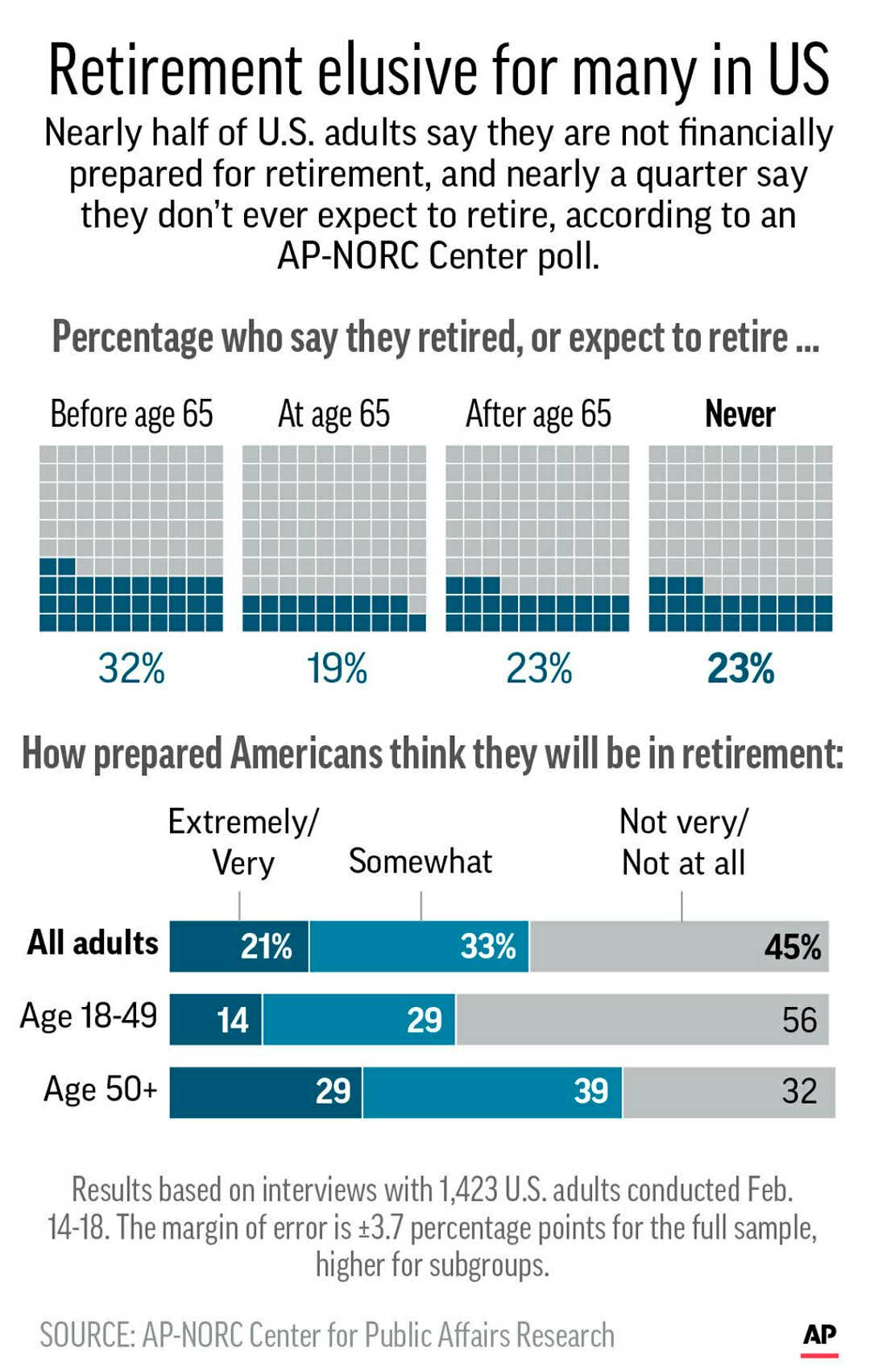 Emergency expenses, retirement, bills: Most Americans can't afford