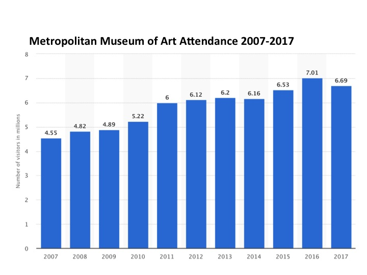 Figures (in million) for attendance 2007-2017. Courtesy of Statista.